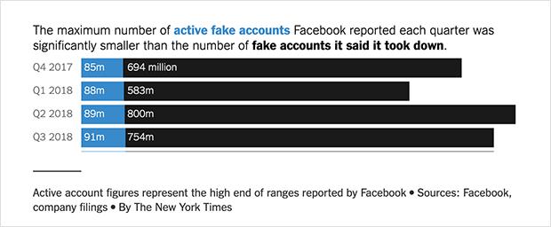 active fake facebook accounts