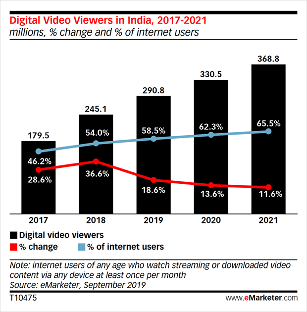 Digital video viewers india