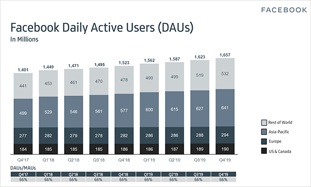 Facebook daily active users statistics