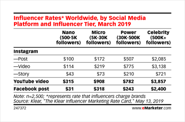 influencer rates on instagram