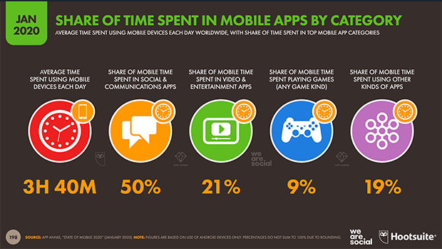 mobile apps statistics by category