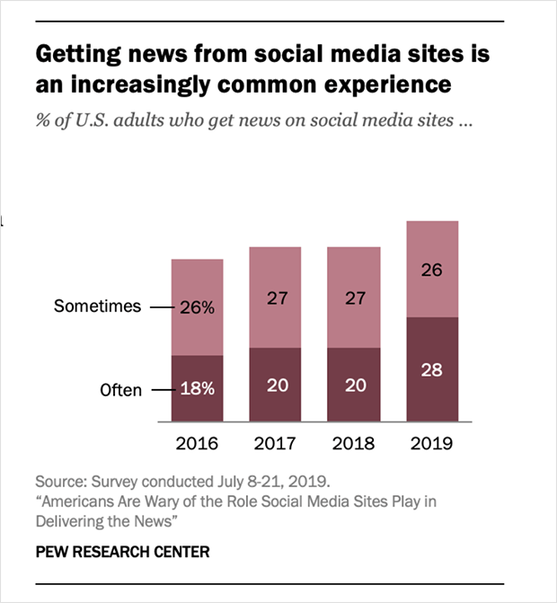 news from social media sources