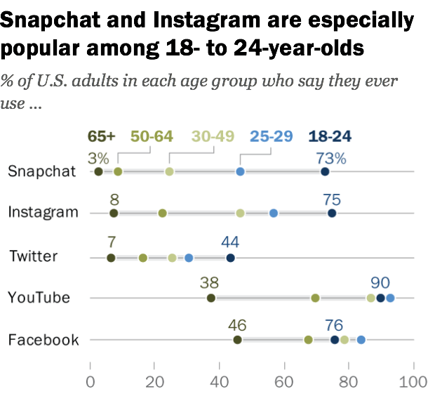 Pew research Instagram social media statistics