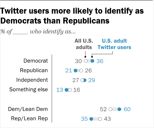 twitter politics statistics