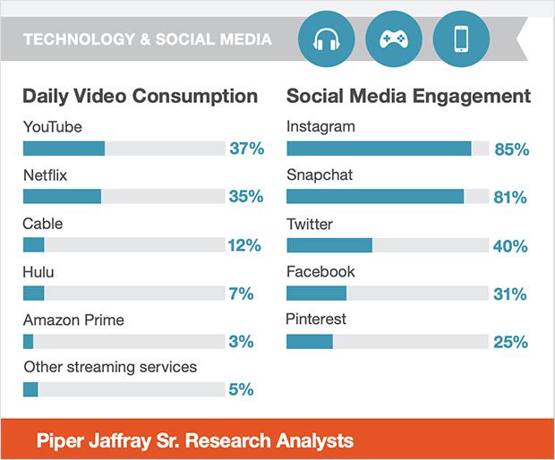 teen social media consumption