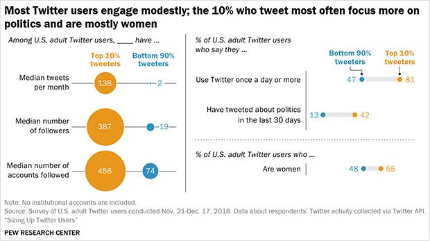 Twitter user statistics