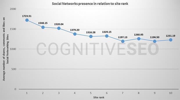 relationship between social media and seo