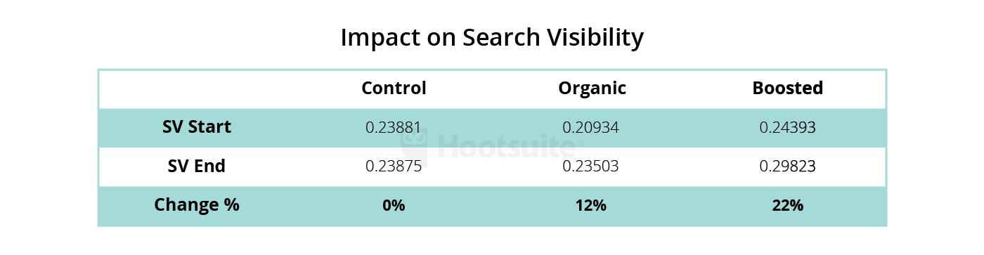 social media and seo connection
