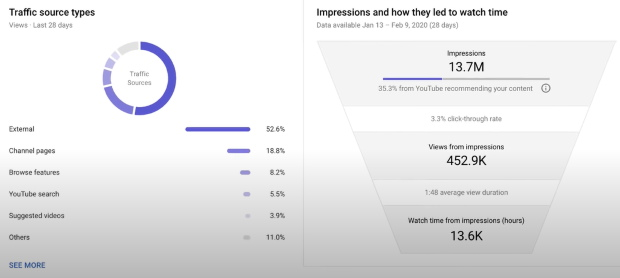 youtube analytics to promote your channel